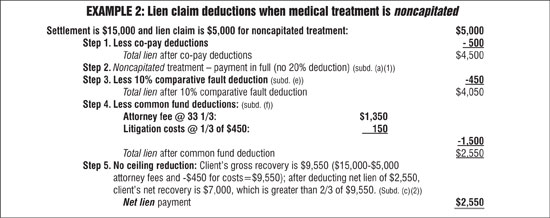Health care plan lien claim negotiation — Section 3040