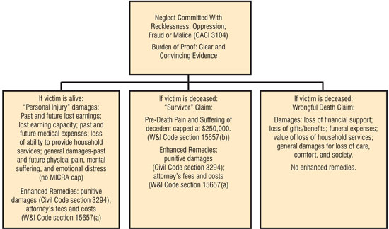 Available damages in elder-abuse cases