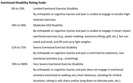 Valuing an exertional-exercise disability