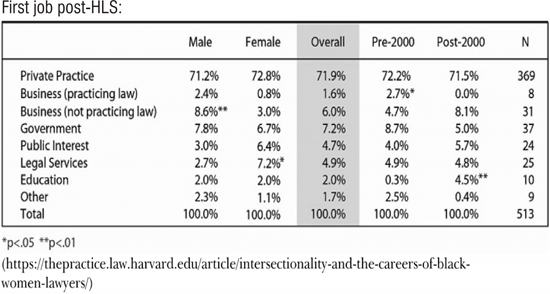 Gender and racial bias in the legal profession