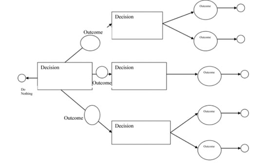 Uprooting the decision tree