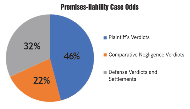 Taking a premises-liability case to trial in Orange County